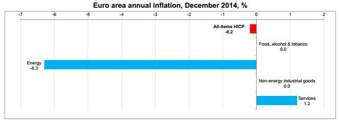 Euro area annual inflation