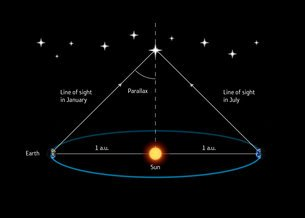The parallax method of measuring a star's distance