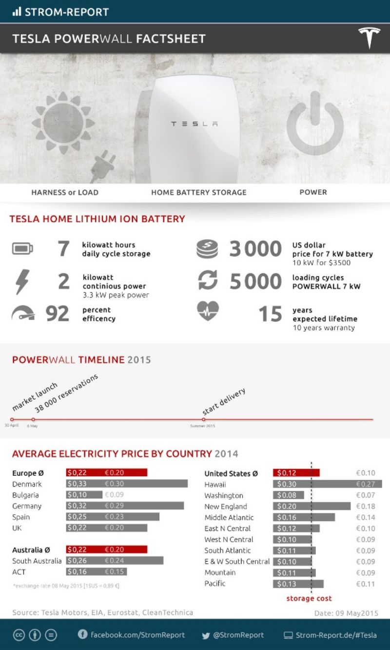 Tesla Powerwall Specs >> A case study about Tesla´s Powerwall battery technology ...
